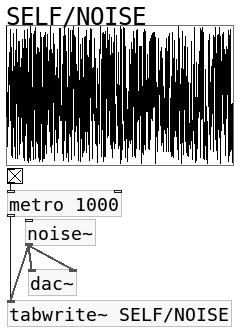 self/noise